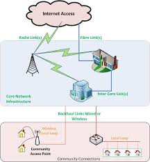 what does a broadband network look like rural broadband typical broadband network diagram