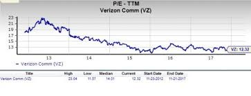 Vz Stock Quote Unique Vz Stock Quote History Favorably With The Market At Large As For