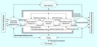 Курсовая работа Структура технологических процессов в  Рис 1 Схема производственного потока а также потока материалов и данных для производства печатной продукции Допечатные процессы