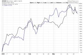 Top Marijuana Penny Stocks Hexo Stock Vs Ogrmf Stock