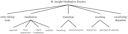 Religions Free Full Text Buddhist Ritual From Syntax To