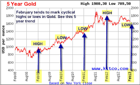 Gold Price Chart Over 5 Years Gold Should Be Completing A Cyclical Low In February