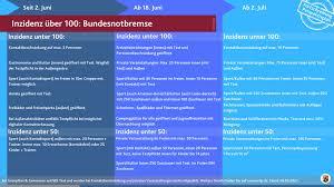 Bitte helfen sie alle mit. Lockerungen Nach Dem Perspektivplan Von Rheinland Pfalz Inzidenzwert Unter 100 Kv Cochem Zell