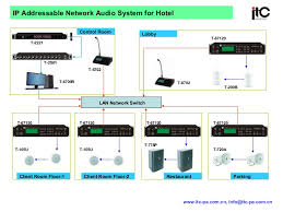 ip addressable network audio system for hotel~a b