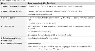 Table 1 From Problem Based Learning And Theories Of Teaching