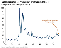 Recession Obsession