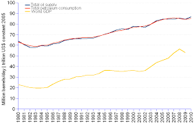 Oil Consumption Chart Global Oil Consumption And Supply