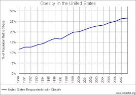Obesity Chart In America Obesity In The United States
