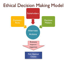 Ethical Decision Making Models Ethical Decision Making Model