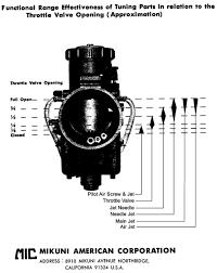 Mikuni Emulsion Tube Chart Grinding A Carb Slide Cutaway Page 2 Yamaha Xs650 Forum