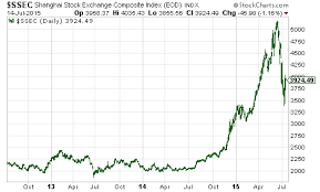 China Stock Index Chart What The Chinese Stock Market Crash Can Teach You The