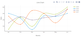 Php Chart Creating A Line Chart Using Php Free Php Chart Graph