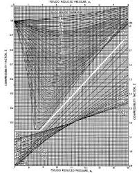compressibility factor graph. figure 1\u20138the gas deviation factor for natural gases (standing and katz, 1942) compressibility graph t
