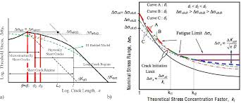 Cara cepat limit bentuk akar turunan modifikasi gulam. Figure 2 From Estimation Of Notch Sensitivity And Size Effect On Fatigue Resistance Semantic Scholar