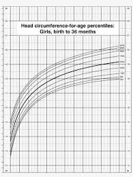Girls Percentile Chart Head Circumference For Age Percentiles Girls Birth