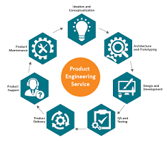 Product Engineering Product Engineering Software Testing Regulatory