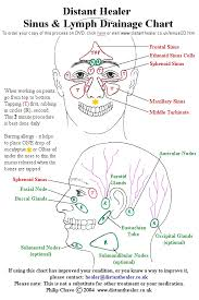 Sinus Chart The Distant Healer Sinus And Lymph Drainage Chart Click