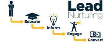 Lead Nurturing The Executives Guide To Effective Lead Nurturing Programs