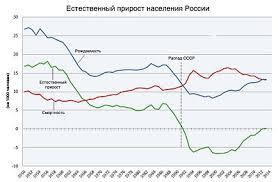 Демография России Русский эксперт  править Естественный прирост