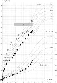 Bone Age Growth Chart Novel Compound Heterozygous Mutations In The Sbp2 Gene