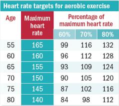 Interval Training For A Stronger Heart Harvard Health