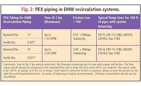 Pex Pipe Volume Chart Tech Topic Domestic Hot Water Recirculation 2017 10 30