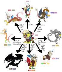 Pokemon Chaos Black Evolution Chart Peatix