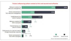 How To Do A Chart Audit Factors Influencing Corporate Culture Chart From The Iia