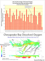 Chesapeake Bay Tide Chart 2015 Virginia Maryland Department Of Natural Resources Late July 2018
