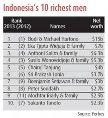Sukanto tanoto is owner of royal golden eagle, a group with businesses in pulp and paper, palm oil, and energy. Tycoons Wealth Growth Lackluster With Dull Economy Business The Jakarta Post