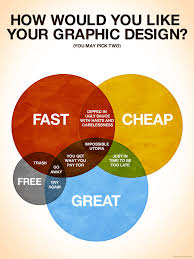 Graphic Diagram Design How Would You Like Your Graphic Design Colin Harman