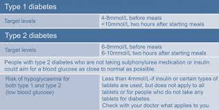 50 Disclosed Glucose Level Chart For Children