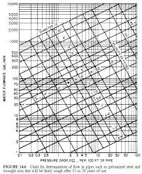 Steel Pipe Flow Rate Chart Natural Gas Pipe Sizing 39