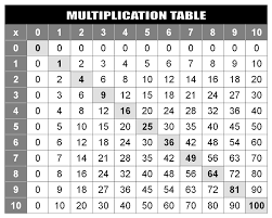 Multiplication Chart 1 100 Pdf 27 Accurate Multiplication Chart 1 100 Printable Pdf
