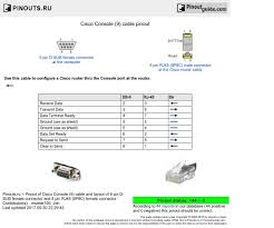 image result for cisco console cable wiring diagram electric image result for cisco console cable wiring diagram