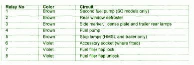 2000 jaguar xj8 engine fuse box diagram circuit wiring diagrams 2000 jaguar xj8 engine fuse box map