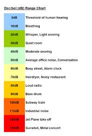 decibel level charts decibel meter chart chart2 paketsusudomba co