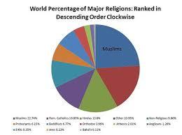 Soc100 Chapter 15 Religion