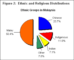 Bad Advertisements Ethnicity And Religious In Malaysia