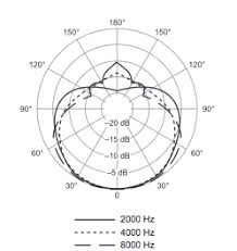 audiomeasurements com shure sm57 polar response highs