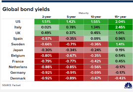 Global Bond Yields Chart Its Very Hard To Wrap Your Arms Around A World Of Negative