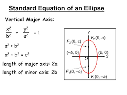 4 standard equation of an ellipse vertical major axis