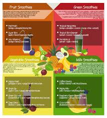 Smoothie Charts Example Flow Chart Example Warehouse Flowchart Health Food