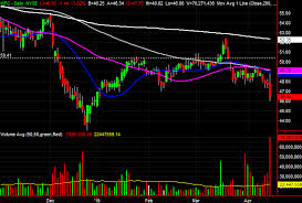 3 Big Stock Charts For Monday Metlife Wells Fargo And