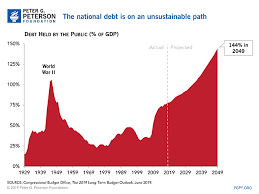 How Much Is The National Debt What Are The Different