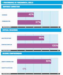 3 Steps How To Analyze A Gmat Enhanced Score Report Esr