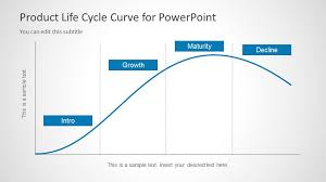Life Cycle Chart Template Product Life Cycle Curve For Powerpoint