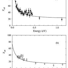 A Z Eff For Methane Ch 4 B And Carbon Tetrafluoride