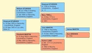 Sturges Emanuel Gapinski Ancestry