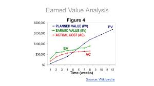 Earned Value Management Analysis In Standard Dynamics Ax Dr. Ludwig ...